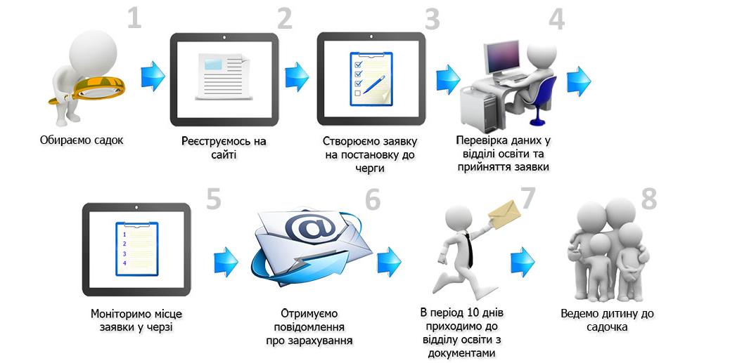 електронна реєстрація