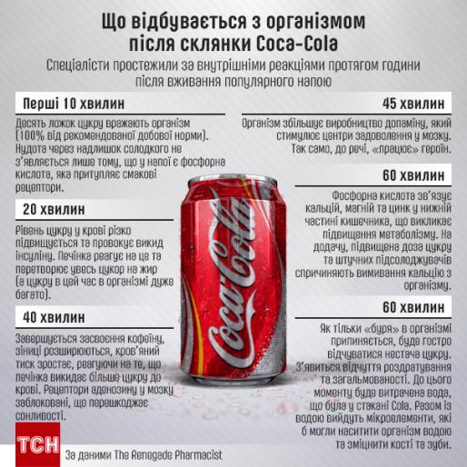 Шкода кока-коли