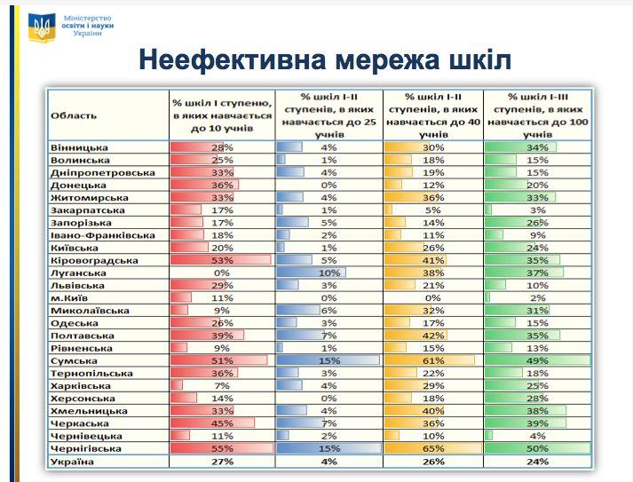 сільська освіта в Україні