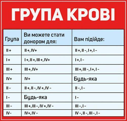 група крові