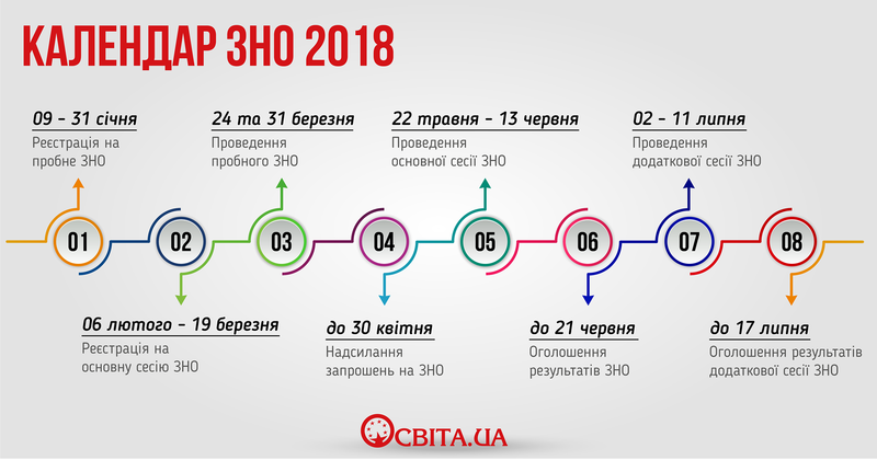 Картинки по запросу календар зно 2018